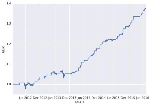 Python Backtesting Mean Reversion – Part 4 | Python For Finance