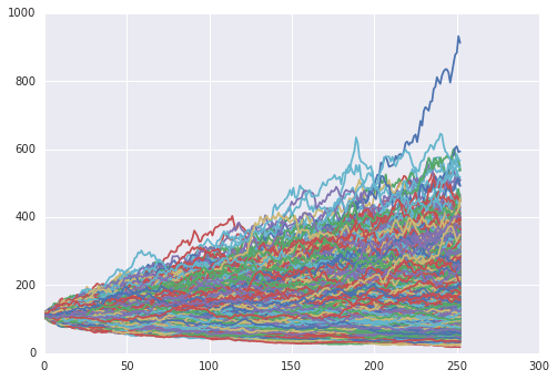Monte Carlo Simulation in Python – Simulating a Random Walk