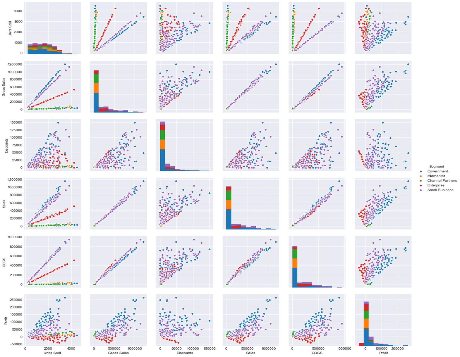 Seaborn Module and Python – Distribution Plots | Python For Finance