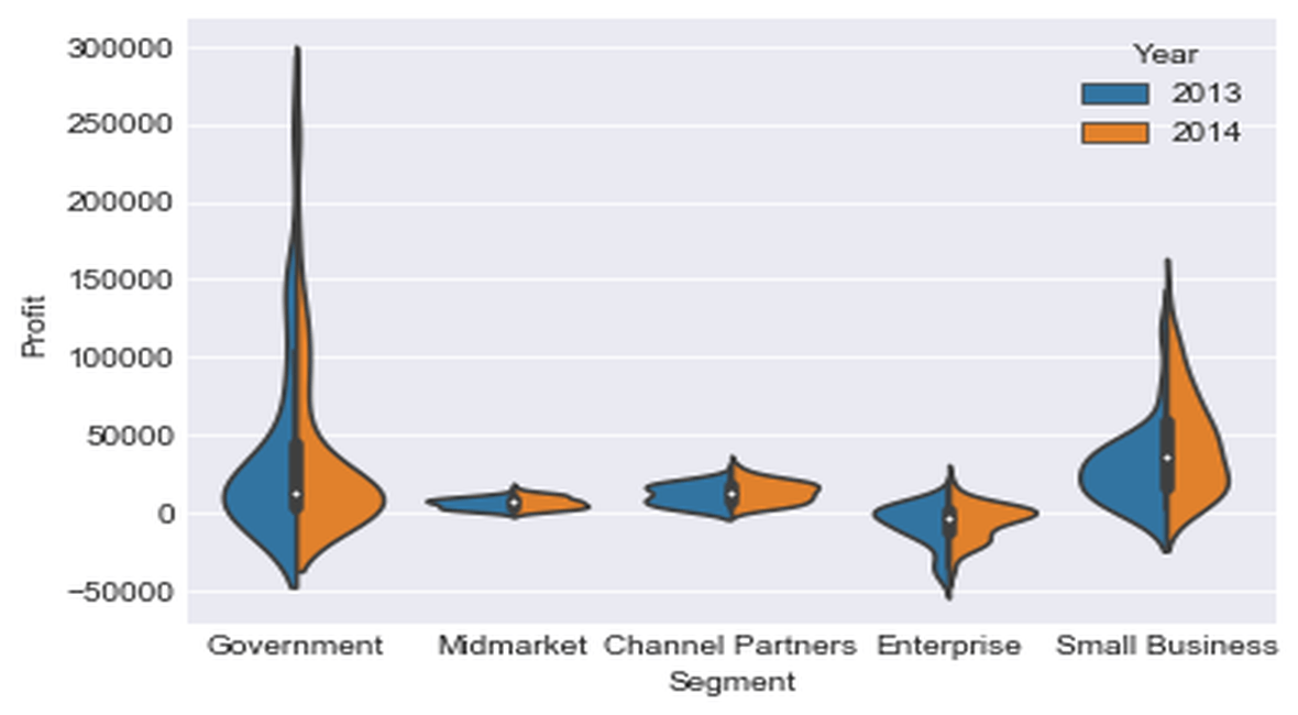 Seaborn Module and Python – Categorical Plots – Python For Finance