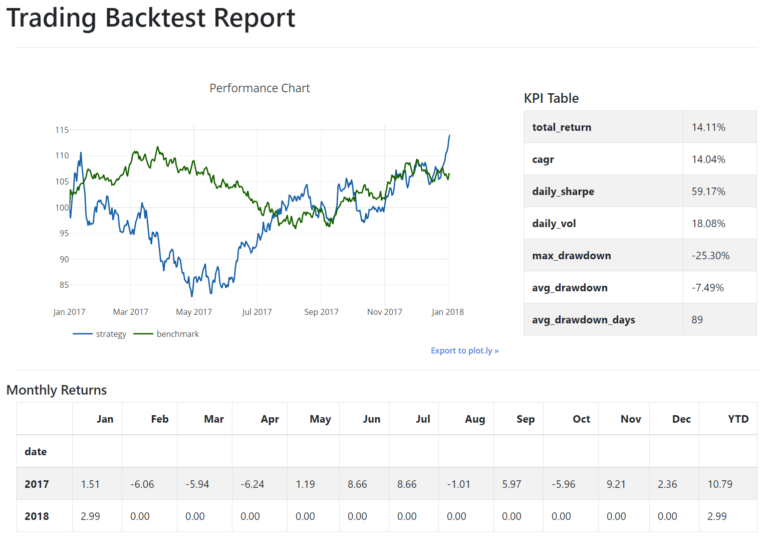 Trading Strategy Performance Report in Python – Part 3 | Python For