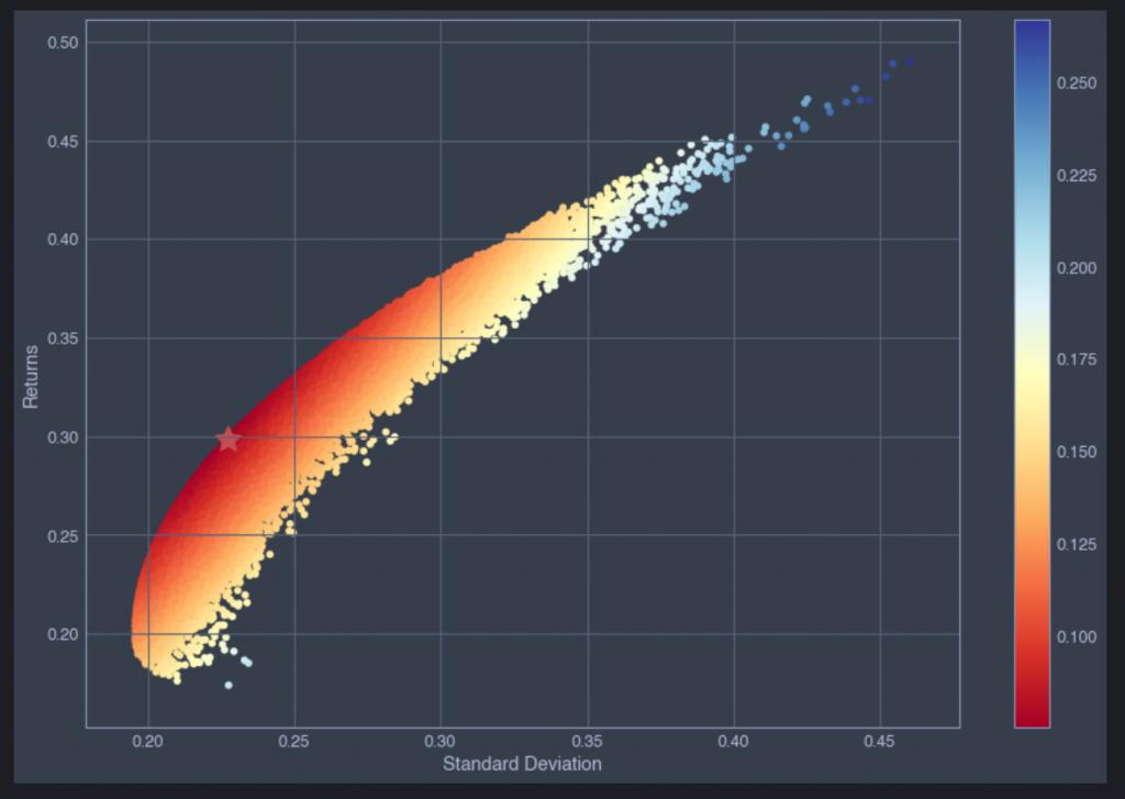 Investment Portfolio Optimisation with Python – Revisited